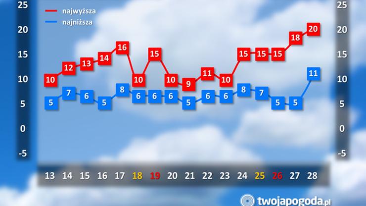 W drugiej połowie marca ma być cieplej niż zwykle. Optymistyczne prognozy